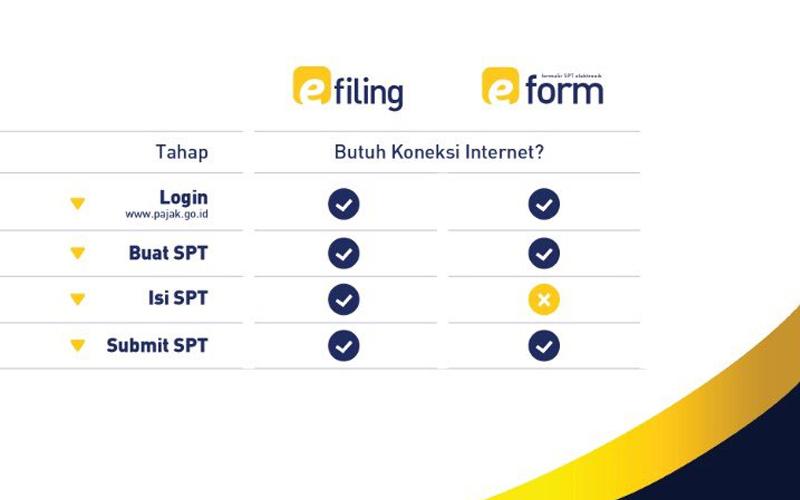 Lapor SPT Pakai e-Filing atau e-Form? Cek Dulu Koneksi Internet Anda