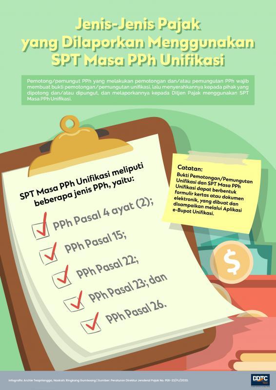 Jenis-Jenis Pajak yang Dilaporkan Menggunakan SPT Masa PPh Unifikasi