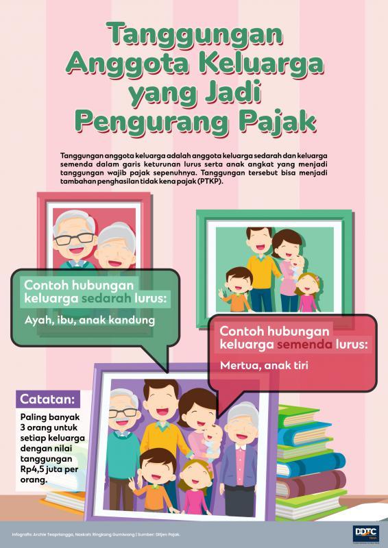Tanggungan Anggota Keluarga yang Jadi Pengurang Pajak