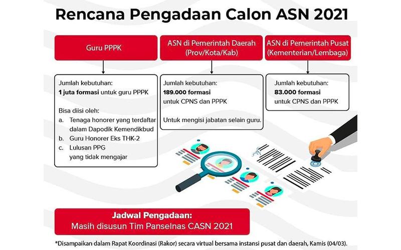 CASN 2021 Dimulai April, Ini Imbauan Pemerintah Bagi Para Pelamar