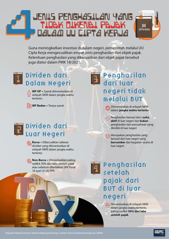 4 Jenis Penghasilan yang Tidak Dikenai Pajak dalam UU Cipta Kerja