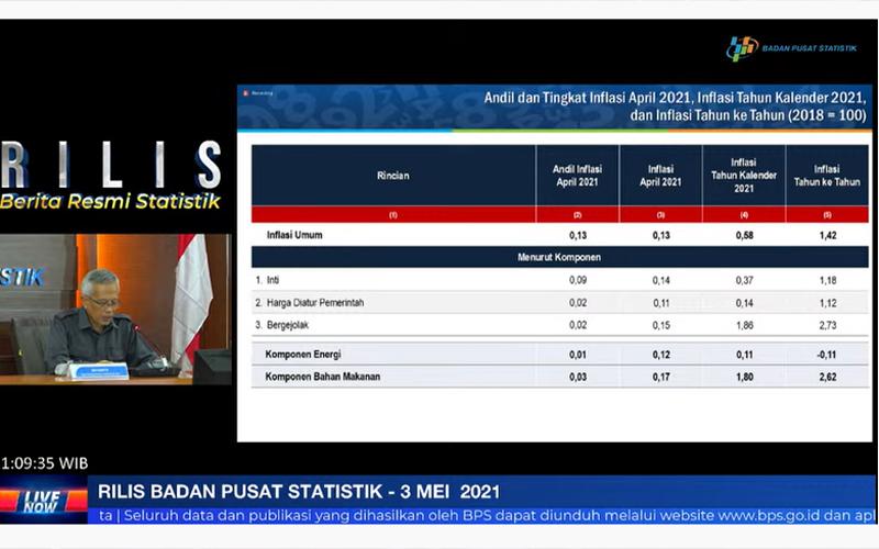 Jelang Idulfitri, BPS Catat Inflasi April 2021 Meningkat