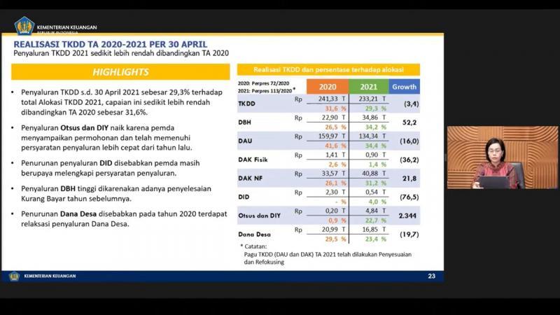 Realisasi TKDD Turun 3,4%, Begini Komentar Sri Mulyani