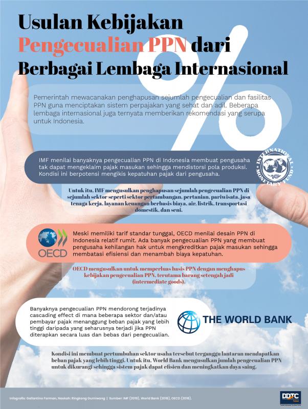 Usulan Kebijakan Pengecualian PPN dari Berbagai Lembaga Internasional