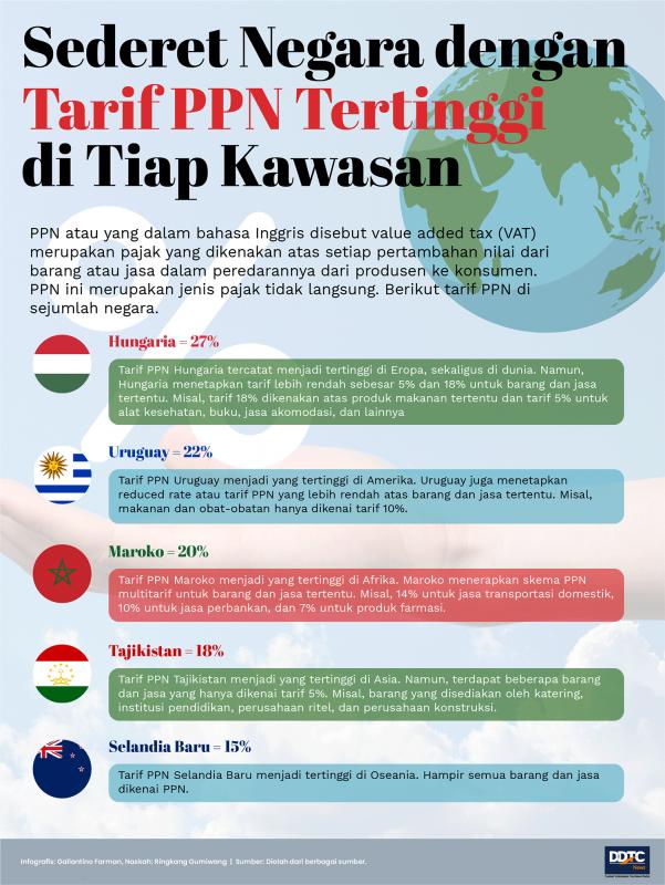 Negara-Negara dengan Tarif PPN Tertinggi di Tiap Kawasan