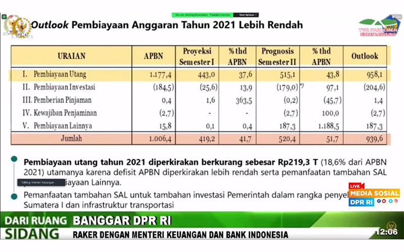 Semester II/2021, Pemerintah Bakal Tarik Utang Rp515,1 Triliun