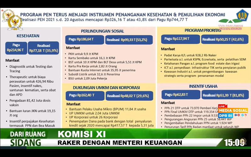 Per 20 Agustus 2021, Anggaran Insentif Pajak Terserap Rp51 Triliun