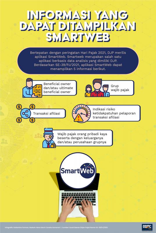 Berbagai Informasi Wajib Pajak yang Ditampilkan di Aplikasi Smartweb