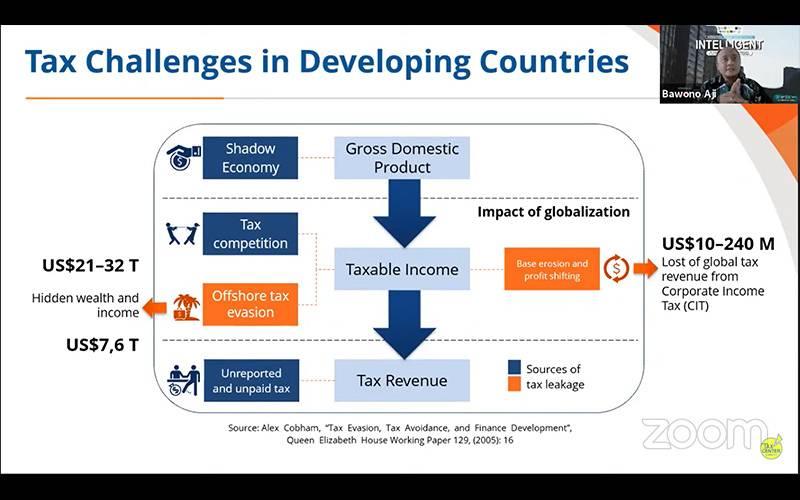Globalisasi Bikin Tantangan Perpajakan Negara Berkembang Lebih Berat