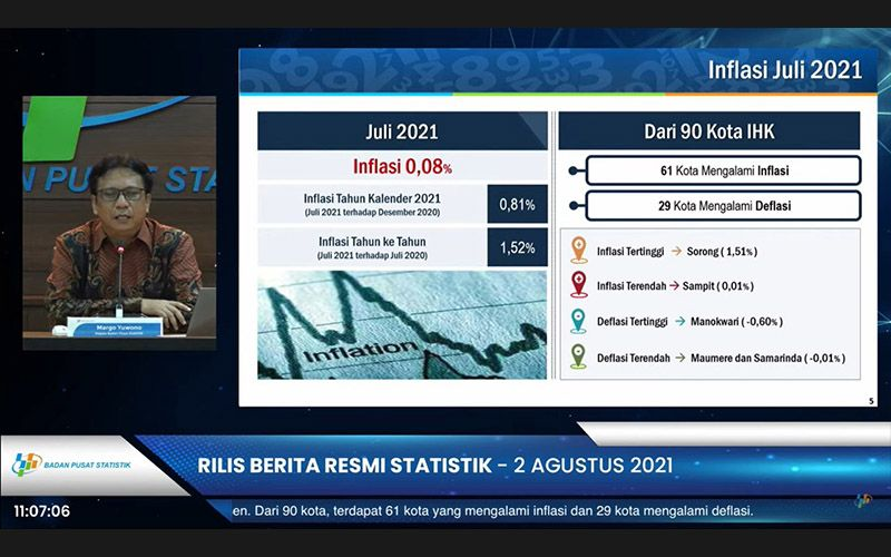Juli 2021 Inflasi 0,08%, Harga Barang Apa Saja yang Naik Saat PPKM?