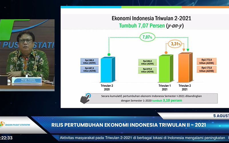 Keluar dari Resesi, Pertumbuhan Ekonomi Kuartal II/2021 Capai 7,07%
