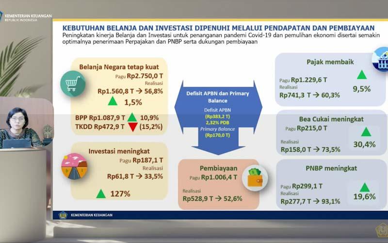 Level PPKM Turun, Penerimaan Pajak Tumbuh 9,5%