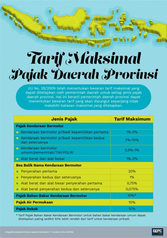 Tarif Maksimal Pajak Daerah Provinsi