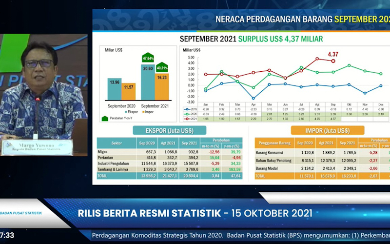 Tren Berlanjut, Neraca Dagang September 2021 Surplus US$4,37 Miliar
