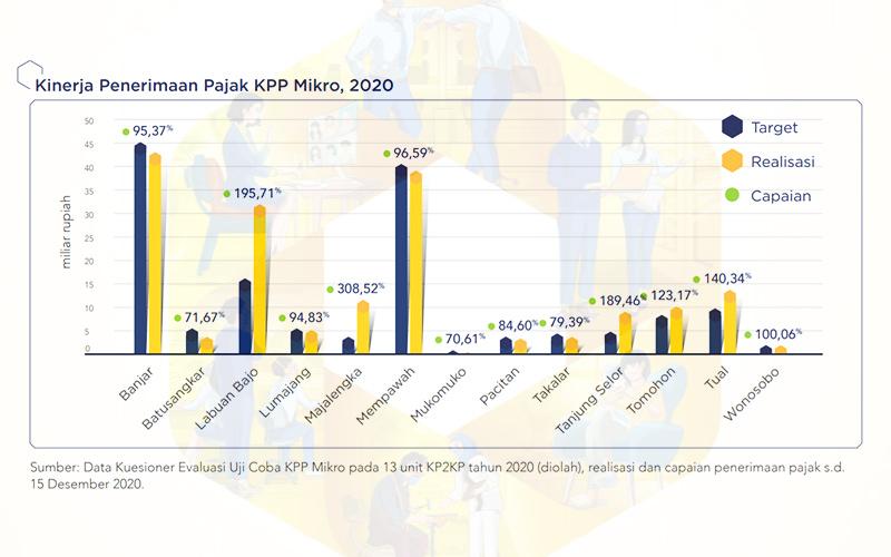 Uji Coba KPP Mikro Tidak Dilanjutkan, Ini Hasil Evaluasi DJP