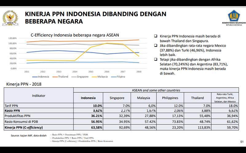 Ukur Kinerja PPN, Ini Posisi Indonesia di Asean